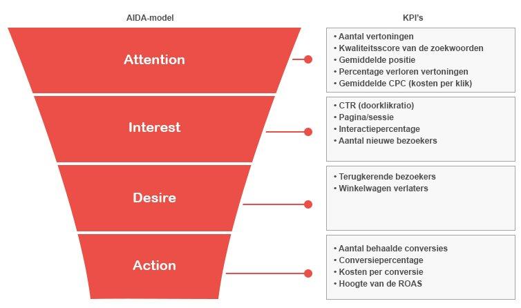 Markant Internet - AIDA - Conversiedoelstellingen