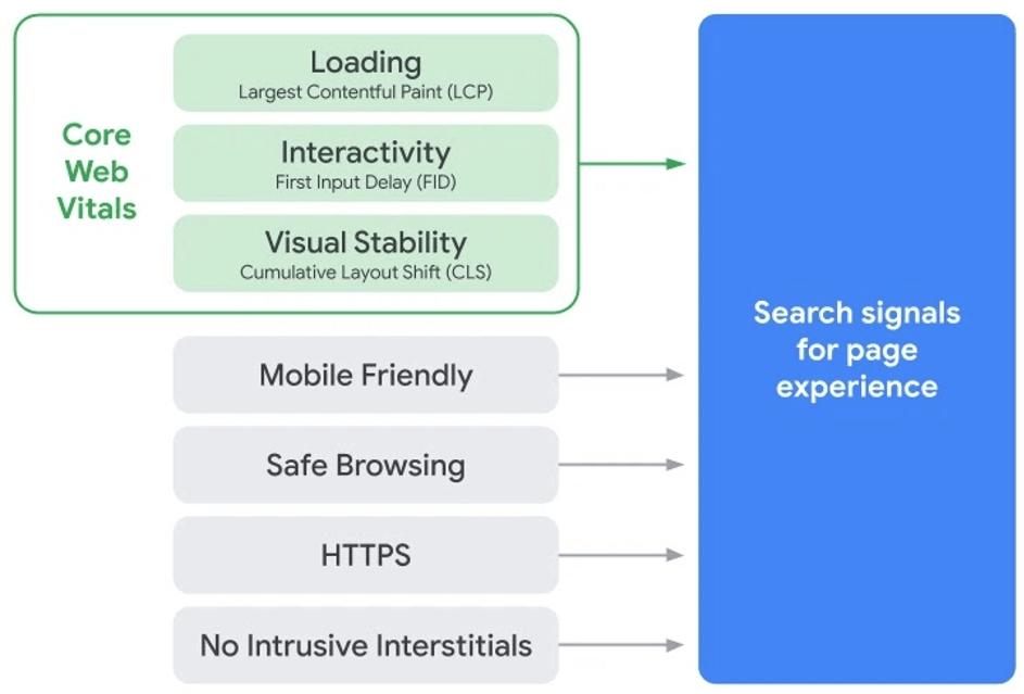 Google Web Core Vitals